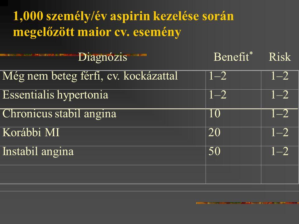 DiagnózisBenefit * Risk Még nem beteg férfi, cv. kockázattal1–2 Essentialis hypertonia1–2 Chronicus stabil angina101–2 Korábbi MI201–2 Instabil angina