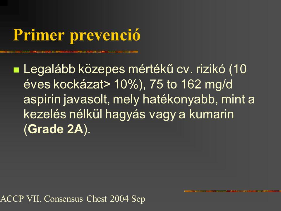 Primer prevenció  Legalább közepes mértékű cv. rizikó (10 éves kockázat> 10%), 75 to 162 mg/d aspirin javasolt, mely hatékonyabb, mint a kezelés nélk