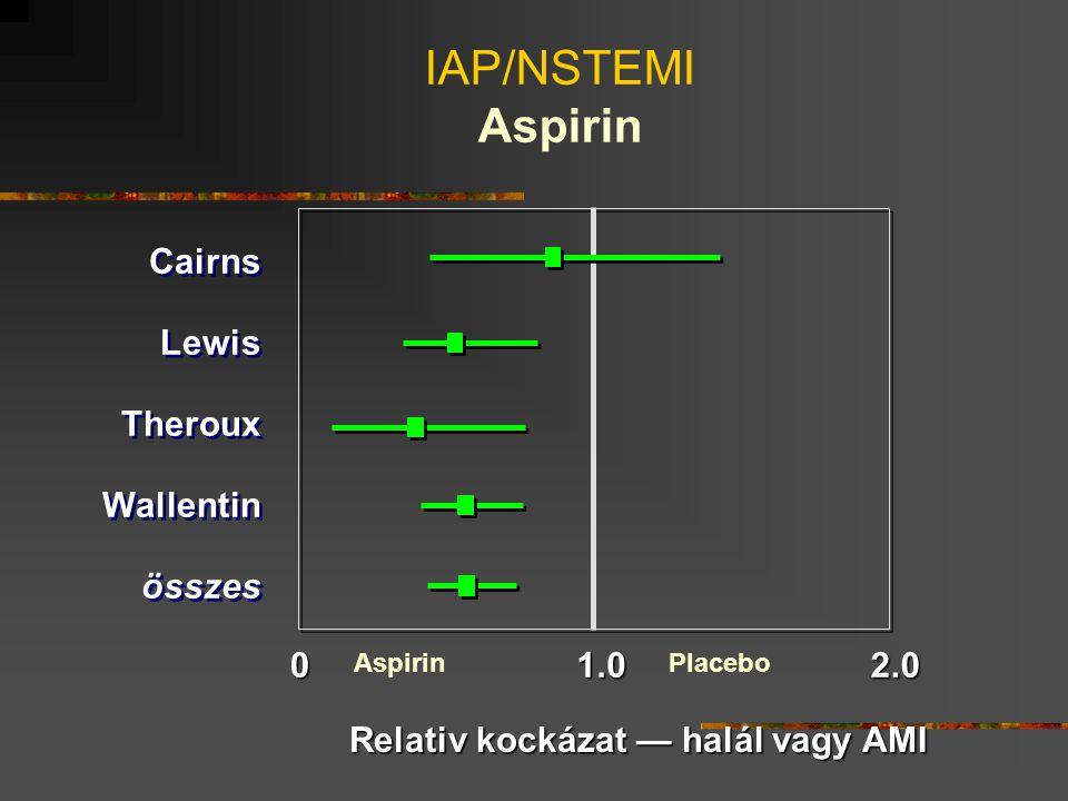 01.02.0 PlaceboAspirin Cairns Lewis Theroux Wallentin összes Cairns Lewis Theroux Wallentin összes Relativ kockázat — halál vagy AMI IAP/NSTEMI Aspiri