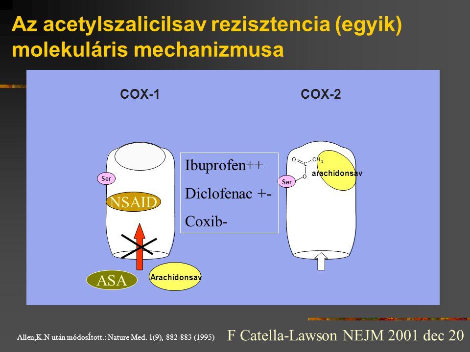 Az acetylszalicilsav rezisztencia (egyik) molekuláris mechanizmusa COX-1COX-2 O C O CH 3 Ser Arachidonsav arachidonsav Allen,K.N után módosÍtott.: Nat