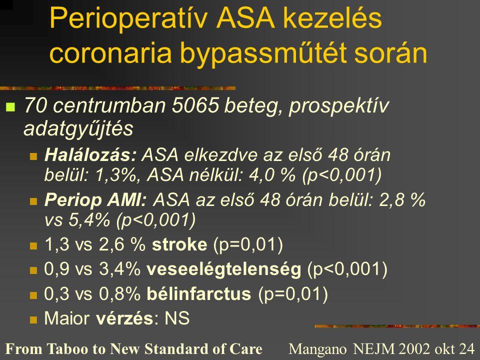 Perioperatív ASA kezelés coronaria bypassműtét során  70 centrumban 5065 beteg, prospektív adatgyűjtés  Halálozás: ASA elkezdve az első 48 órán belü