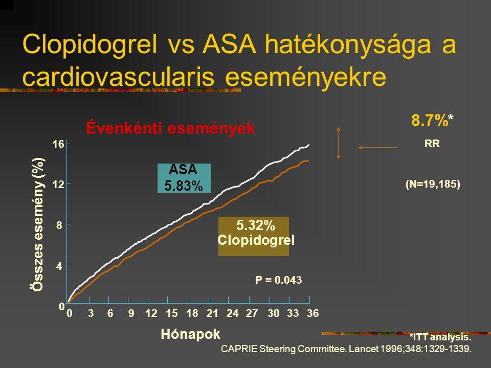 *ITT analysis. CAPRIE Steering Committee. Lancet 1996;348:1329-1339. Hónapok Összes esemény (%) 0 4 8 12 16 RR 8.7%* 03691215182124273033 36 ASA 5.83%