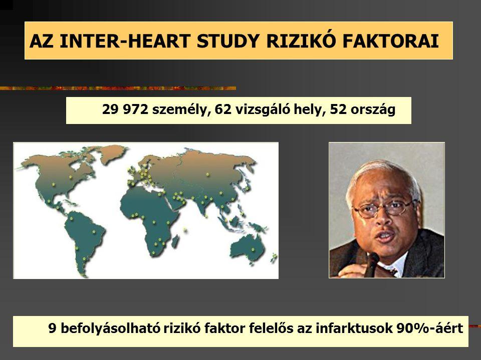 AZ INTER-HEART STUDY RIZIKÓ FAKTORAI 9 befolyásolható rizikó faktor felelős az infarktusok 90%-áért 29 972 személy, 62 vizsgáló hely, 52 ország
