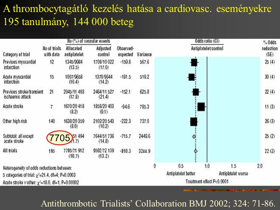 Antithrombotic Trialists' Collaboration BMJ 2002; 324: 71-86. A thrombocytagátló kezelés hatása a cardiovasc. eseményekre 195 tanulmány, 144 000 beteg