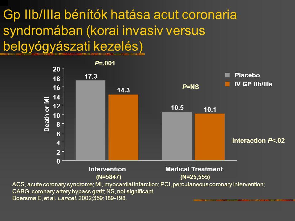 Gp IIb/IIIa bénítók hatása acut coronaria syndromában (korai invasiv versus belgyógyászati kezelés) 17.3 10.5 14.3 10.1 0 2 4 6 8 10 12 14 16 18 20 In