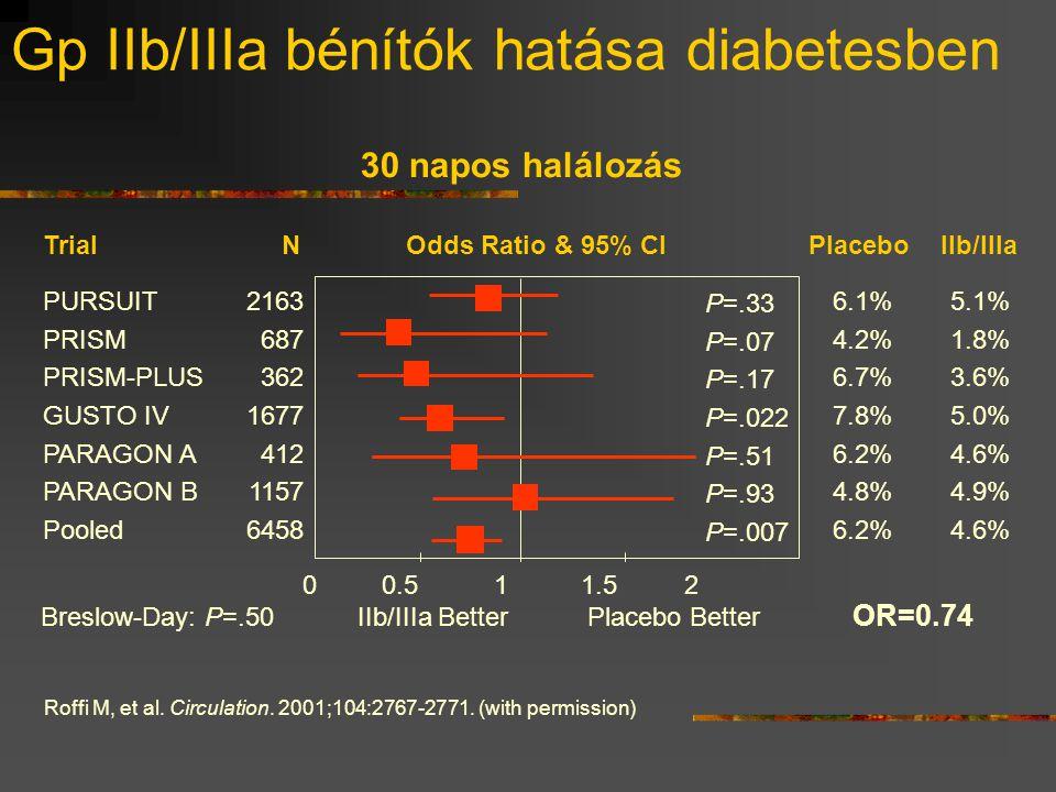Gp IIb/IIIa bénítók hatása diabetesben Roffi M, et al. Circulation. 2001;104:2767-2771. (with permission) 30 napos halálozás 2163 687 362 1677 412 115
