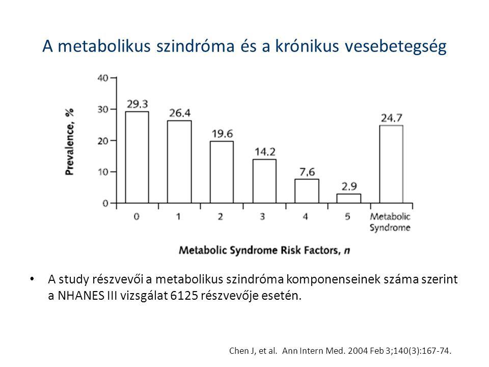A metabolikus szindróma és a krónikus vesebetegség • A study részvevői a metabolikus szindróma komponenseinek száma szerint a NHANES III vizsgálat 612
