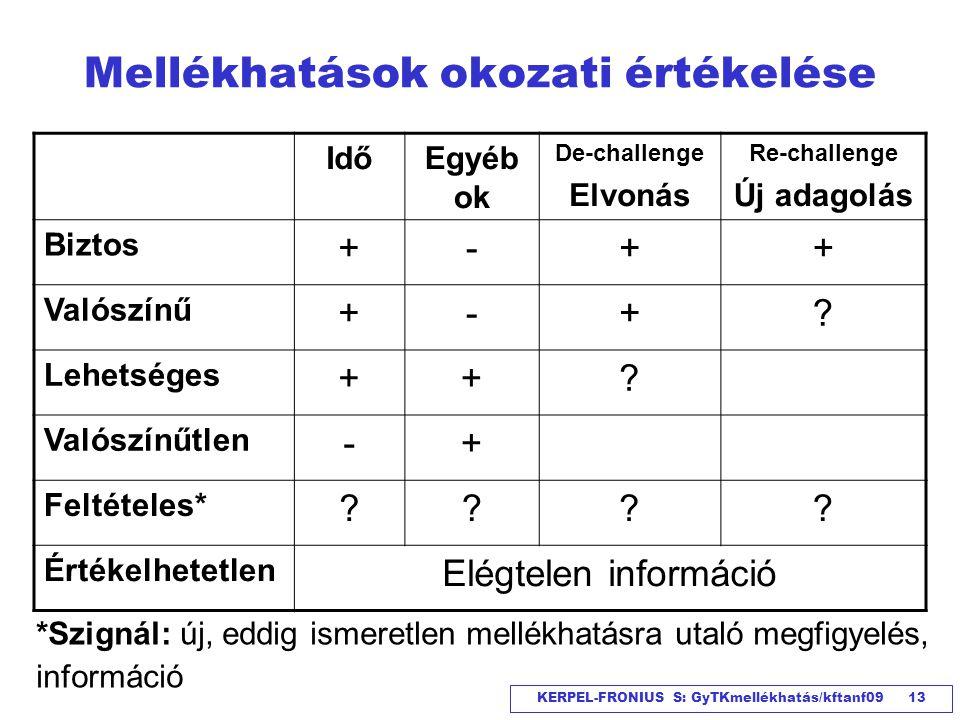 KERPEL-FRONIUS S: GyTKmellékhatás/kftanf09 13 Mellékhatások okozati értékelése IdőEgyéb ok De-challenge Elvonás Re-challenge Új adagolás Biztos +-++ V