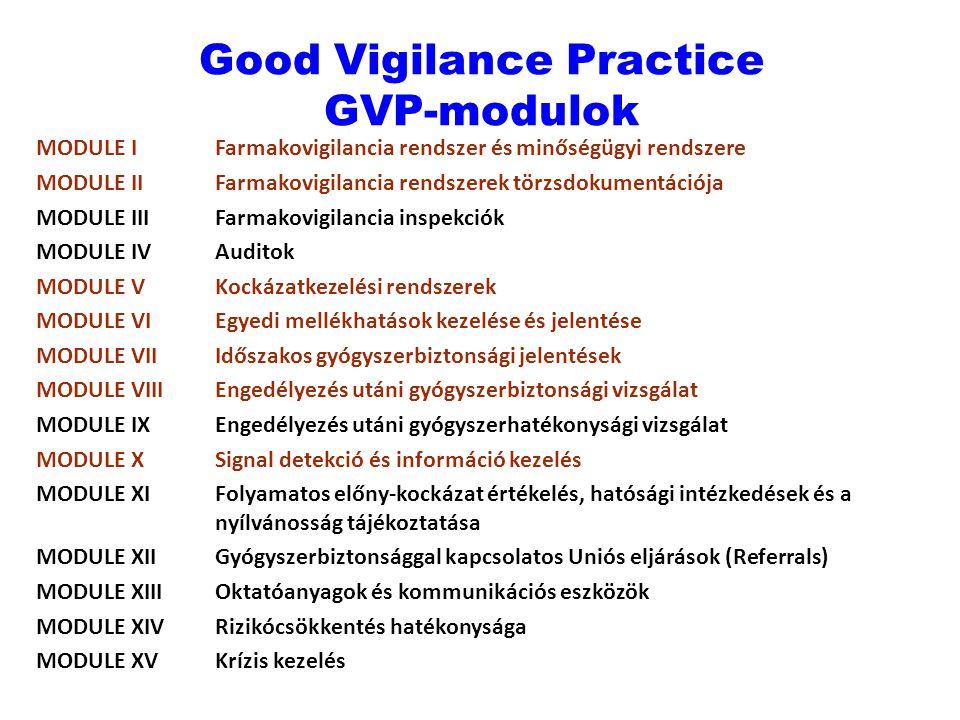 Good Vigilance Practice GVP-modulok MODULE IFarmakovigilancia rendszer és minőségügyi rendszere MODULE IIFarmakovigilancia rendszerek törzsdokumentáci