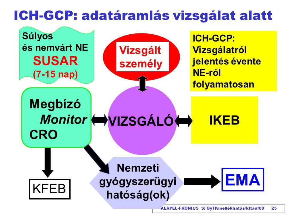 KERPEL-FRONIUS S: GyTKmellékhatás/kftanf09 25 ICH-GCP: adatáramlás vizsgálat alatt IKEB Vizsgált személy Megbízó Monitor CRO Nemzeti gyógyszerügyi hat