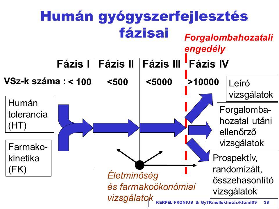 KERPEL-FRONIUS S: GyTKmellékhatás/kftanf09 38 Humán gyógyszerfejlesztés fázisai Humán tolerancia (HT) Fázis IFázis IIFázis IIIFázis IV Farmako- kineti