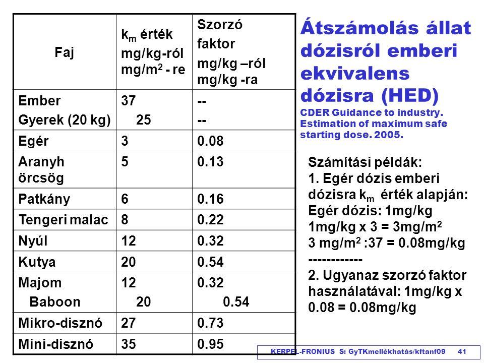 KERPEL-FRONIUS S: GyTKmellékhatás/kftanf09 41 Átszámolás állat dózisról emberi ekvivalens dózisra (HED) CDER Guidance to industry. Estimation of maxim