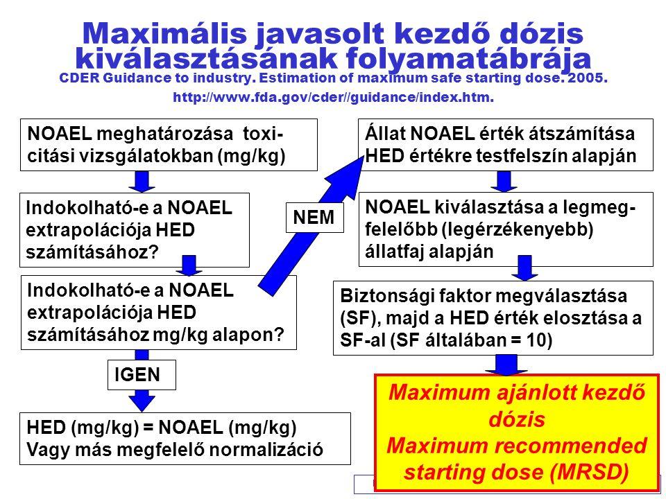 KERPEL-FRONIUS S: GyTKmellékhatás/kftanf09 42 Maximális javasolt kezdő dózis kiválasztásának folyamatábrája CDER Guidance to industry. Estimation of m