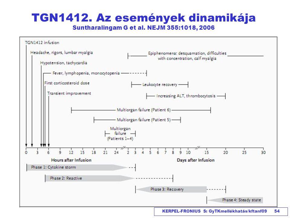 KERPEL-FRONIUS S: GyTKmellékhatás/kftanf09 54 TGN1412. Az események dinamikája Suntharalingam G et al. NEJM 355:1018, 2006