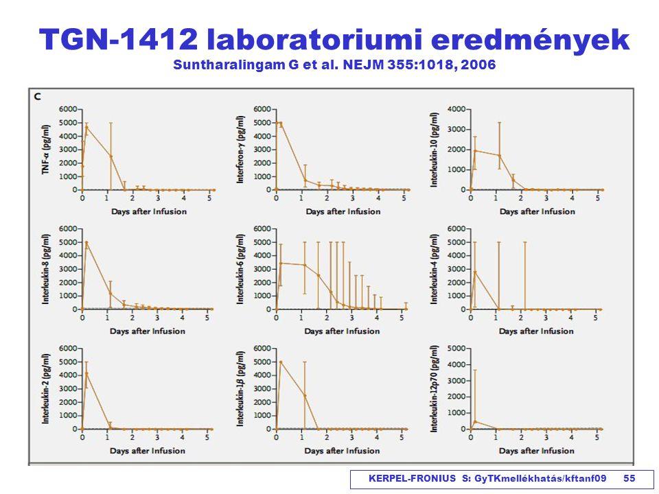 KERPEL-FRONIUS S: GyTKmellékhatás/kftanf09 55 TGN-1412 laboratoriumi eredmények Suntharalingam G et al. NEJM 355:1018, 2006