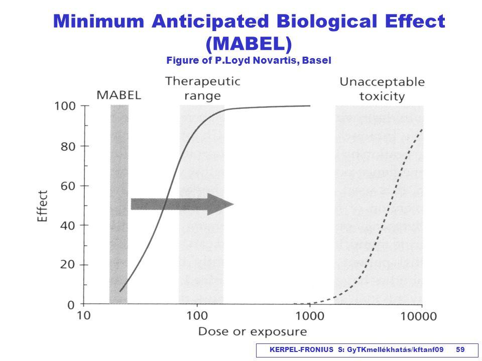 KERPEL-FRONIUS S: GyTKmellékhatás/kftanf09 59 Minimum Anticipated Biological Effect (MABEL) Figure of P.Loyd Novartis, Basel