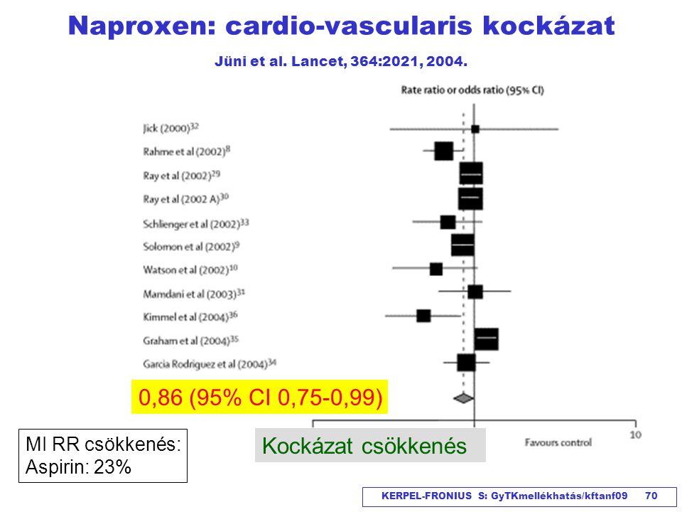 KERPEL-FRONIUS S: GyTKmellékhatás/kftanf09 70 Naproxen: cardio-vascularis kockázat Jüni et al. Lancet, 364:2021, 2004. 0,86 (95% CI 0,75-0,99) Kockáza