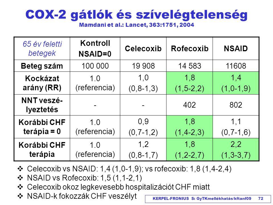 KERPEL-FRONIUS S: GyTKmellékhatás/kftanf09 72 COX-2 gátlók és szívelégtelenség Mamdani et al.: Lancet, 363:1751, 2004 65 év feletti betegek Kontroll N