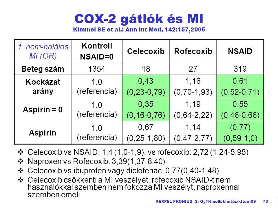 KERPEL-FRONIUS S: GyTKmellékhatás/kftanf09 73 COX-2 gátlók és MI Kimmel SE et al.: Ann Int Med, 142:157,2005  Celecoxib vs NSAID: 1,4 (1,0-1,9); vs r