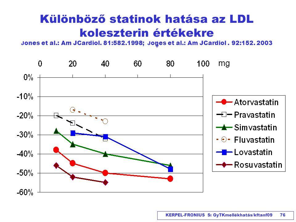 KERPEL-FRONIUS S: GyTKmellékhatás/kftanf09 76 Különböző statinok hatása az LDL koleszterin értékekre J ones et al.: Am JCardiol. 81:582.1998; J ones e