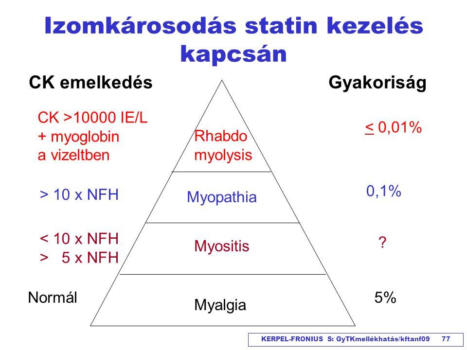 KERPEL-FRONIUS S: GyTKmellékhatás/kftanf09 77 Izomkárosodás statin kezelés kapcsán Myalgia Myositis Myopathia Rhabdo myolysis CK emelkedés CK >10000 I