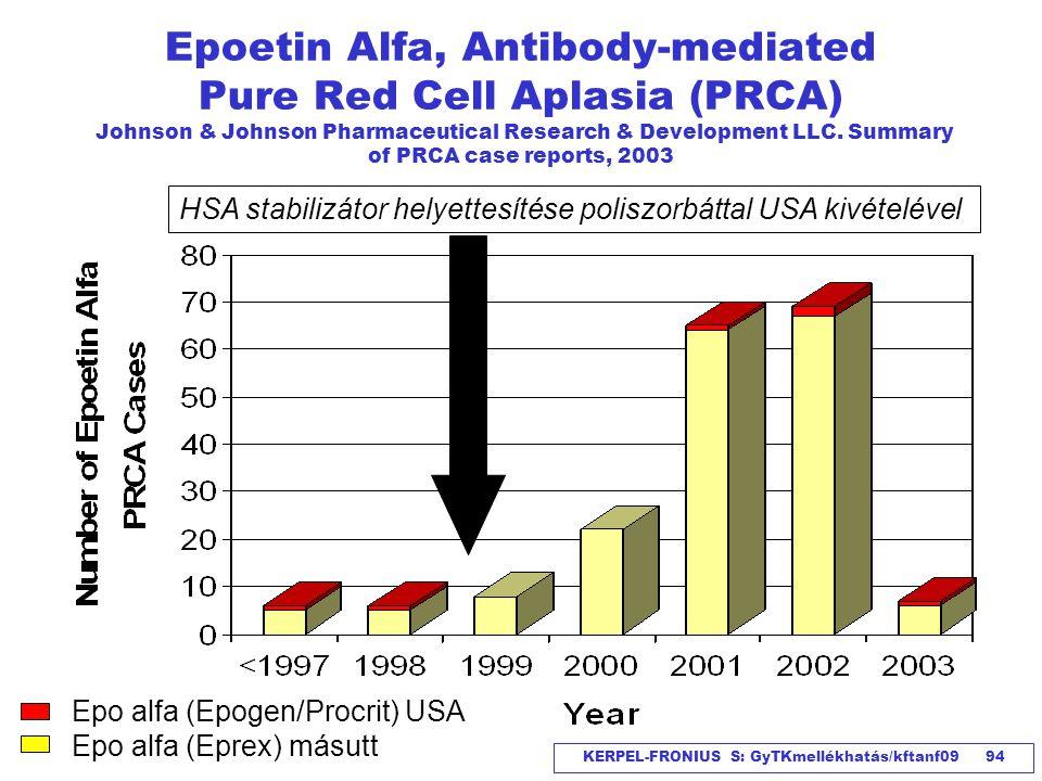 KERPEL-FRONIUS S: GyTKmellékhatás/kftanf09 94 Epoetin Alfa, Antibody-mediated Pure Red Cell Aplasia (PRCA) Johnson & Johnson Pharmaceutical Research &