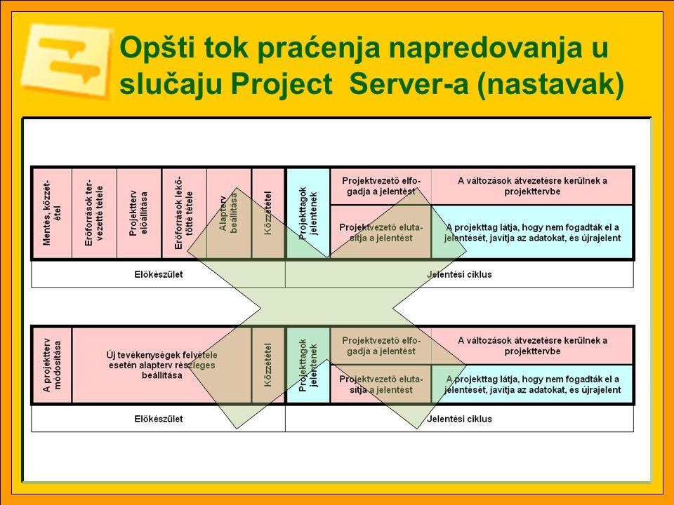 Opšti tok praćenja napredovanja u slučaju Project Server-a (nastavak)