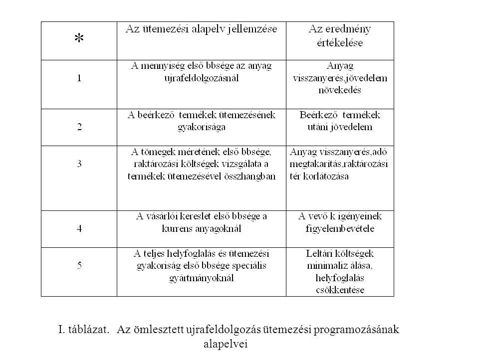 I. táblázat. Az ömlesztett ujrafeldolgozás ütemezési programozásának alapelvei