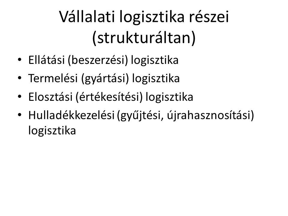 Vállalati logisztika részei (strukturáltan) • Ellátási (beszerzési) logisztika • Termelési (gyártási) logisztika • Elosztási (értékesítési) logisztika