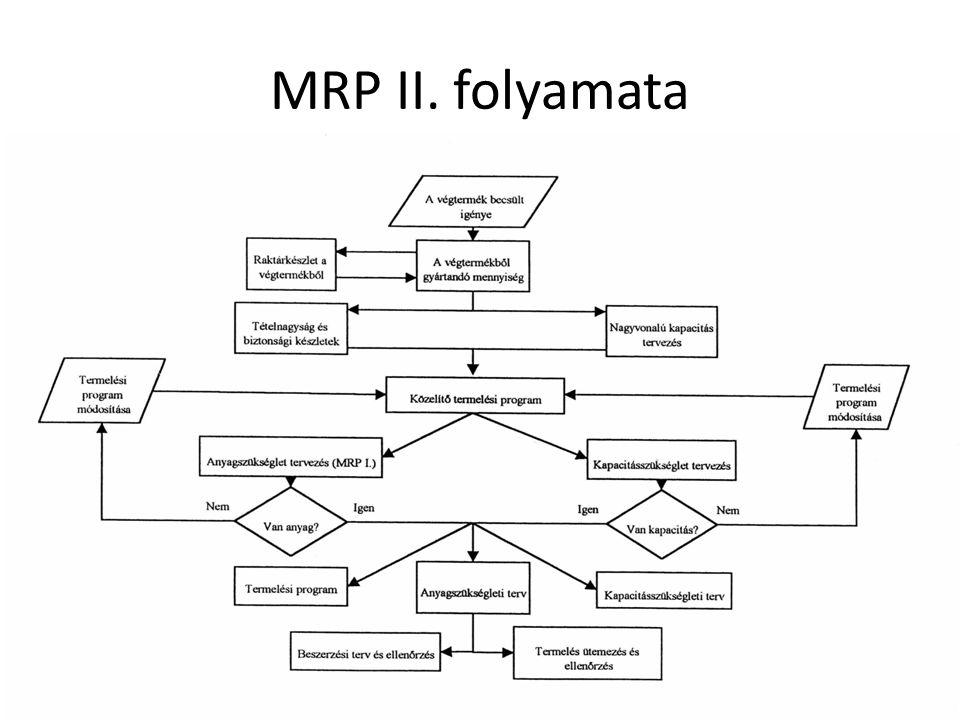 MRP II. folyamata