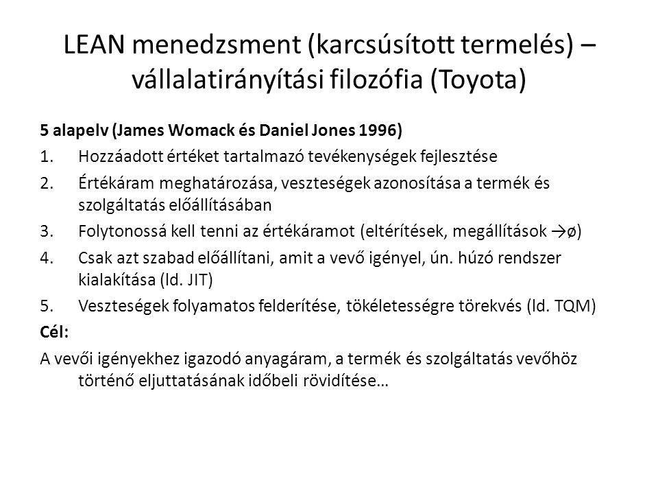 LEAN menedzsment (karcsúsított termelés) – vállalatirányítási filozófia (Toyota) 5 alapelv (James Womack és Daniel Jones 1996) 1.Hozzáadott értéket ta