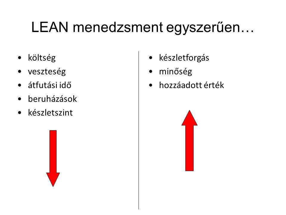 LEAN menedzsment egyszerűen… •költség •veszteség •átfutási idő •beruházások •készletszint •készletforgás •minőség •hozzáadott érték