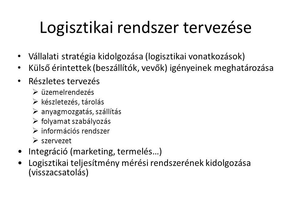 Logisztikai rendszer tervezése • Vállalati stratégia kidolgozása (logisztikai vonatkozások) • Külső érintettek (beszállítók, vevők) igényeinek meghatá