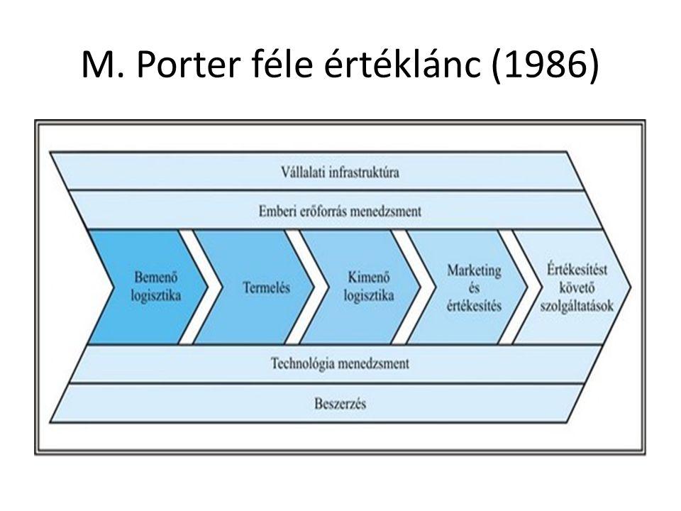 M. Porter féle értéklánc (1986)