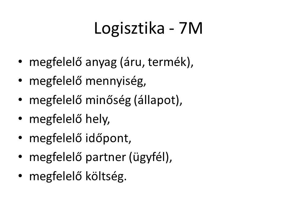 Logisztika - 7M • megfelelő anyag (áru, termék), • megfelelő mennyiség, • megfelelő minőség (állapot), • megfelelő hely, • megfelelő időpont, • megfel