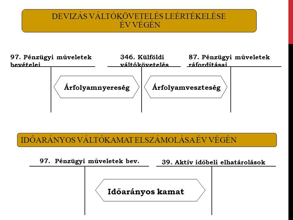 IDŐARÁNYOS VÁLTÓKAMAT ELSZÁMOLÁSA ÉV VÉGÉN 346. Külföldi váltókövetelés Árfolyamveszteség 87. Pénzügyi műveletek ráfordításai DEVIZÁS VÁLTÓKÖVETELÉS L