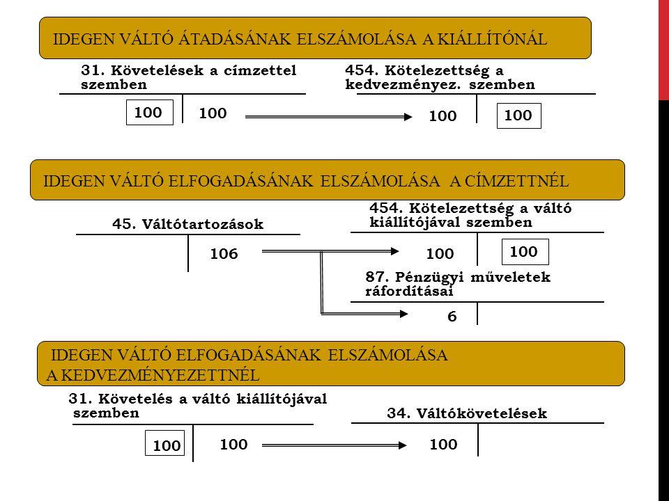 IDEGEN VÁLTÓ ÁTADÁSÁNAK ELSZÁMOLÁSA A KIÁLLÍTÓNÁL 31. Követelések a címzettel szemben 100 454. Kötelezettség a kedvezményez. szemben 100 IDEGEN VÁLTÓ
