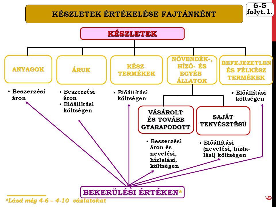 38.Pénzeszközök Pénz átutalása 34. Váltókövetelések Váltó elfogadása 876.