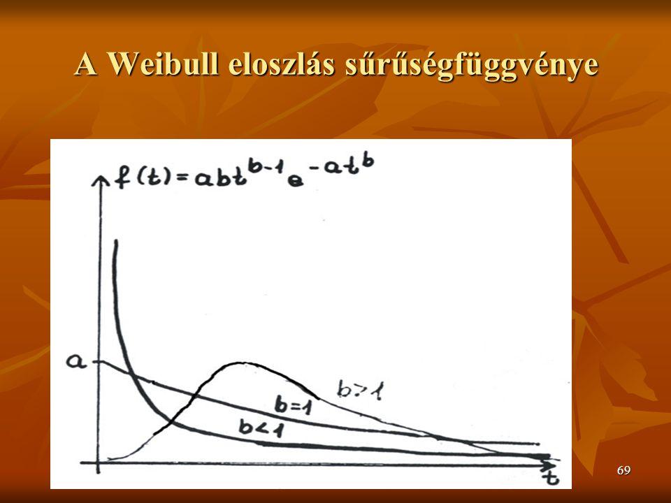 2009/2010 őszi félév 1. J.Zs.Cs.69 A Weibull eloszlás sűrűségfüggvénye
