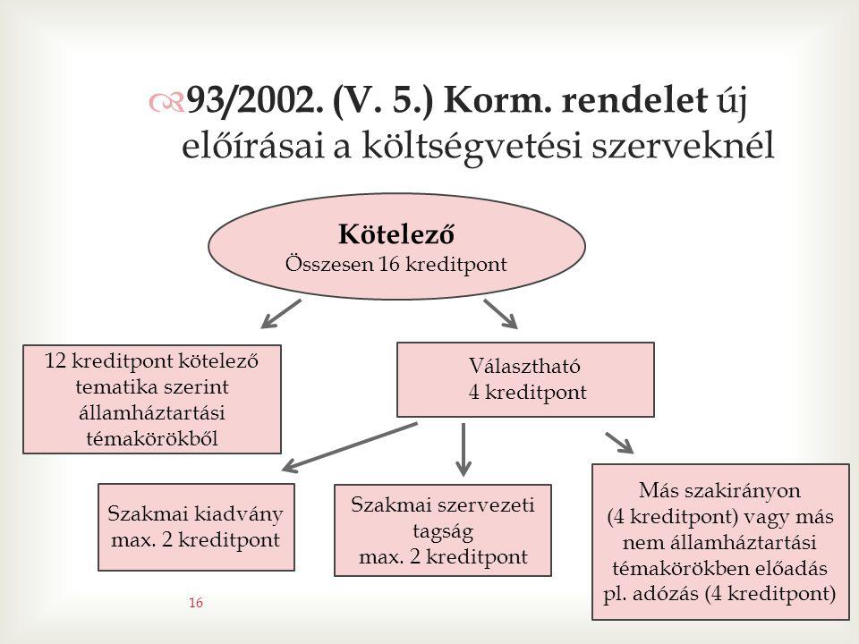  93/2002. (V. 5.) Korm. rendelet új előírásai a költségvetési szerveknél 12 kreditpont kötelező tematika szerint államháztartási témakörökből Választ