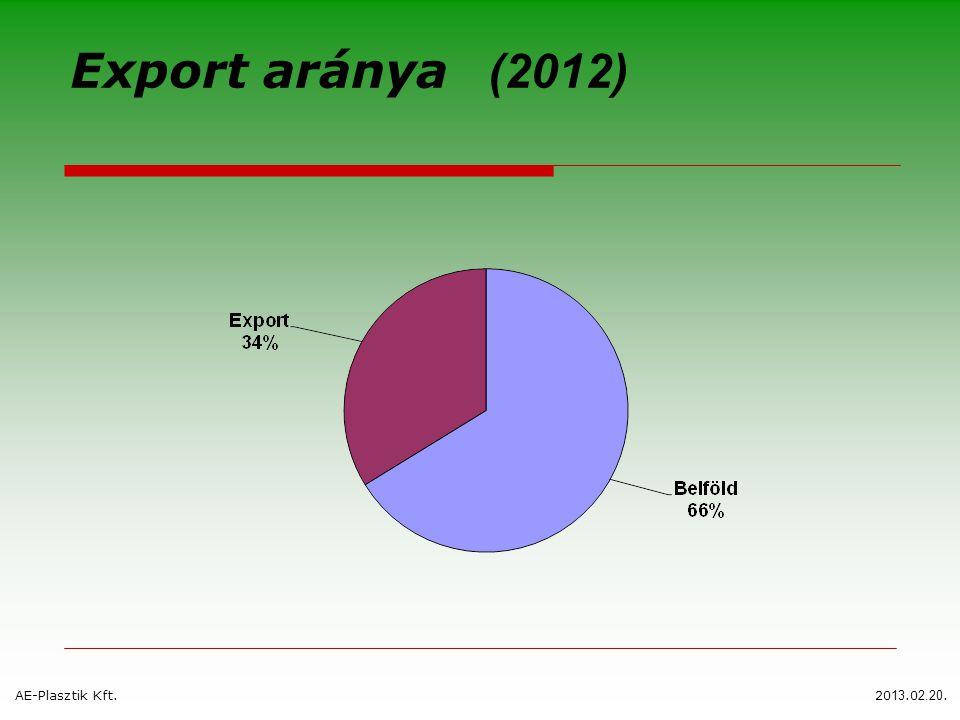 Export aránya (2012) AE-Plasztik Kft.20 13.0 2.20.