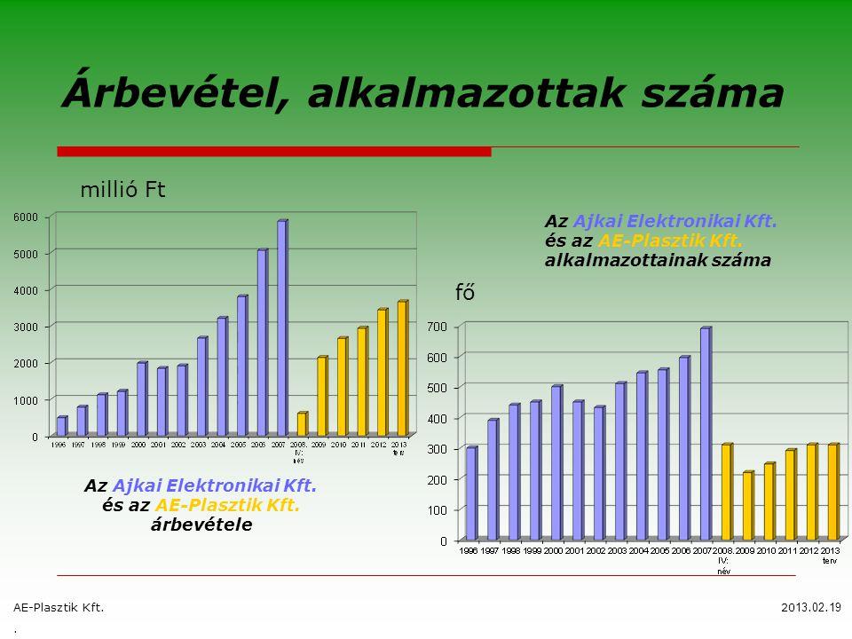 Árbevétel, alkalmazottak száma AE-Plasztik Kft.20 13. 02. 19. millió Ft Az Ajkai Elektronikai Kft. és az AE-Plasztik Kft. árbevétele Az Ajkai Elektron