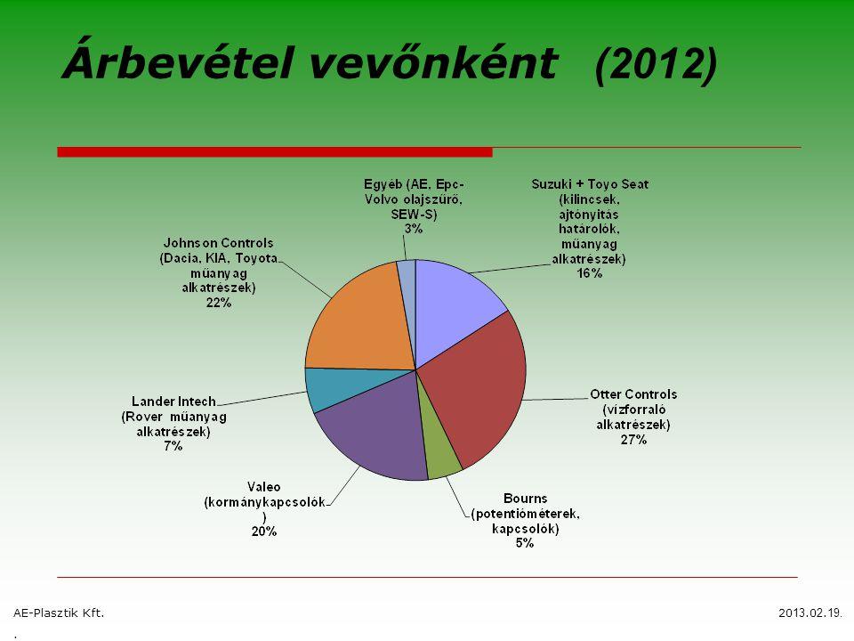 Üzleti partnereink E.P.C. AE-Plasztik Kft.2009.05.25.