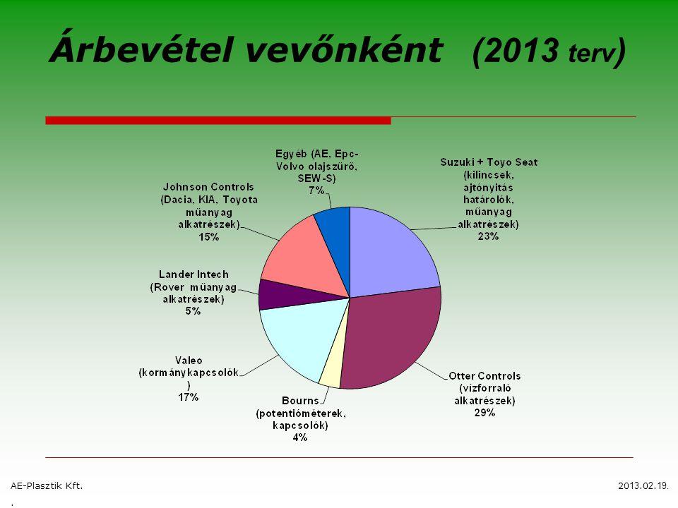 Árbevétel vevőnként (2013 terv ) AE-Plasztik Kft.20 13.0 2. 19..