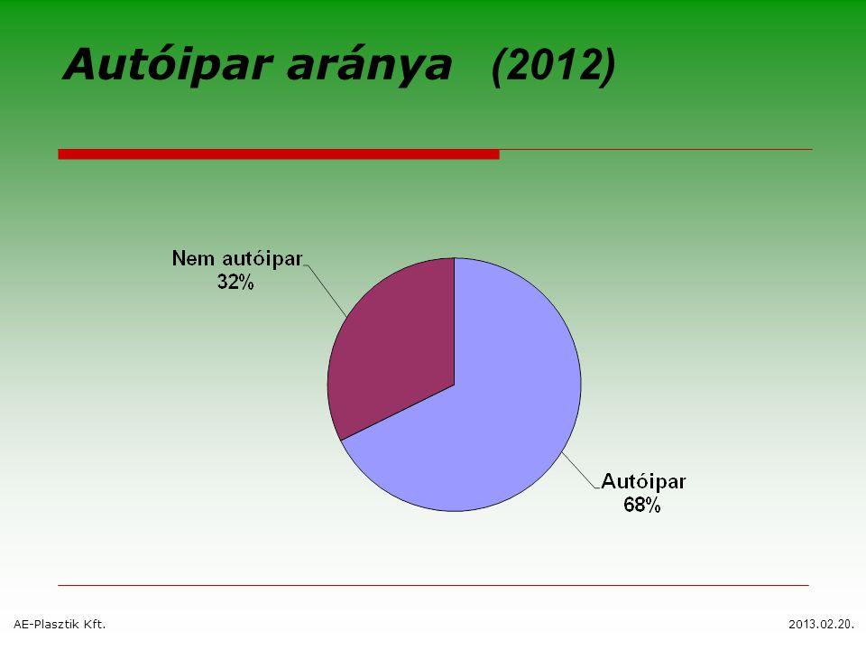 Autóipar aránya (2012) AE-Plasztik Kft.20 13.0 2. 20.