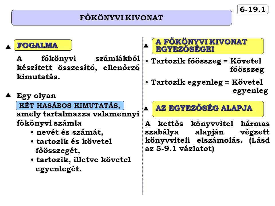6-19.1 FŐKÖNYVI KIVONAT A főkönyvi számlákból készített összesítő, ellenőrző kimutatás.