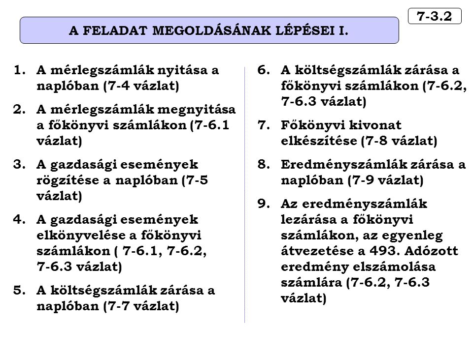 7-3.2 A FELADAT MEGOLDÁSÁNAK LÉPÉSEI I. 1.A mérlegszámlák nyitása a naplóban (7-4 vázlat) 2.A mérlegszámlák megnyitása a főkönyvi számlákon (7-6.1 váz
