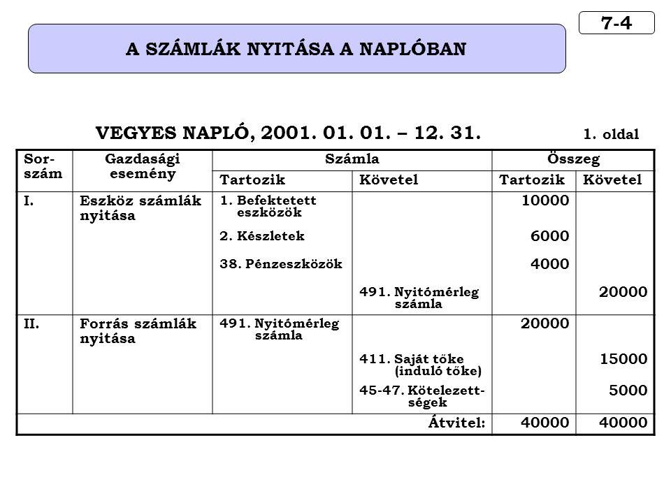 7-4 A SZÁMLÁK NYITÁSA A NAPLÓBAN VEGYES NAPLÓ, 2001.