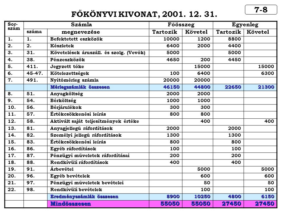 7-8 FŐKÖNYVI KIVONAT, 2001. 12. 31. Sor- szám SzámlaFőösszegEgyenleg száma megnevezéseTartozikKövetelTartozikKövetel 1. Befektetett eszközök1000012008