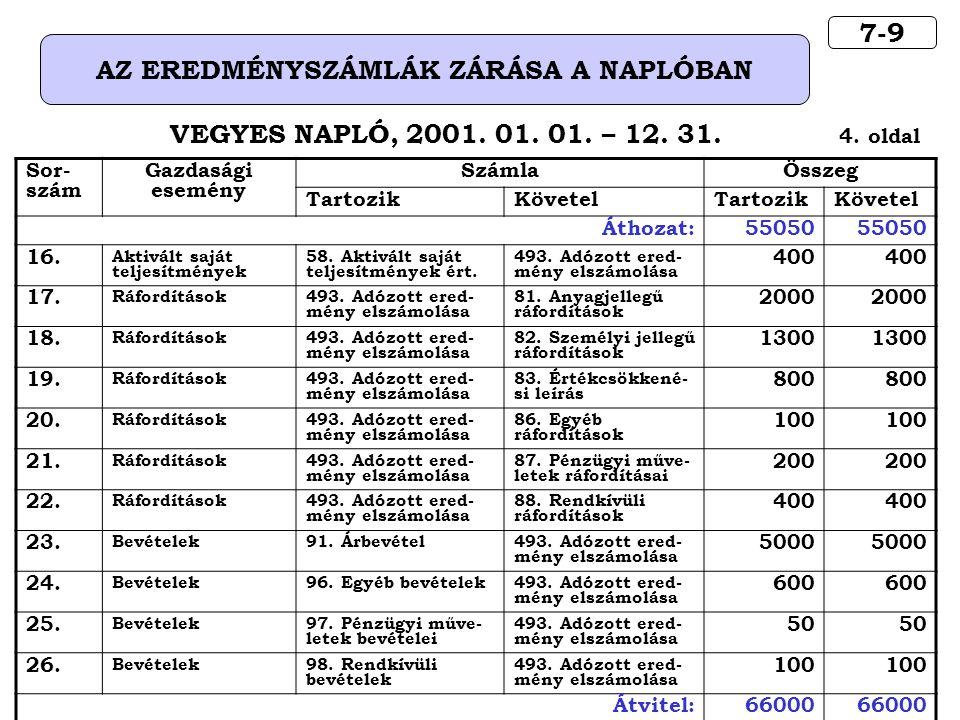 7-9 AZ EREDMÉNYSZÁMLÁK ZÁRÁSA A NAPLÓBAN VEGYES NAPLÓ, 2001.